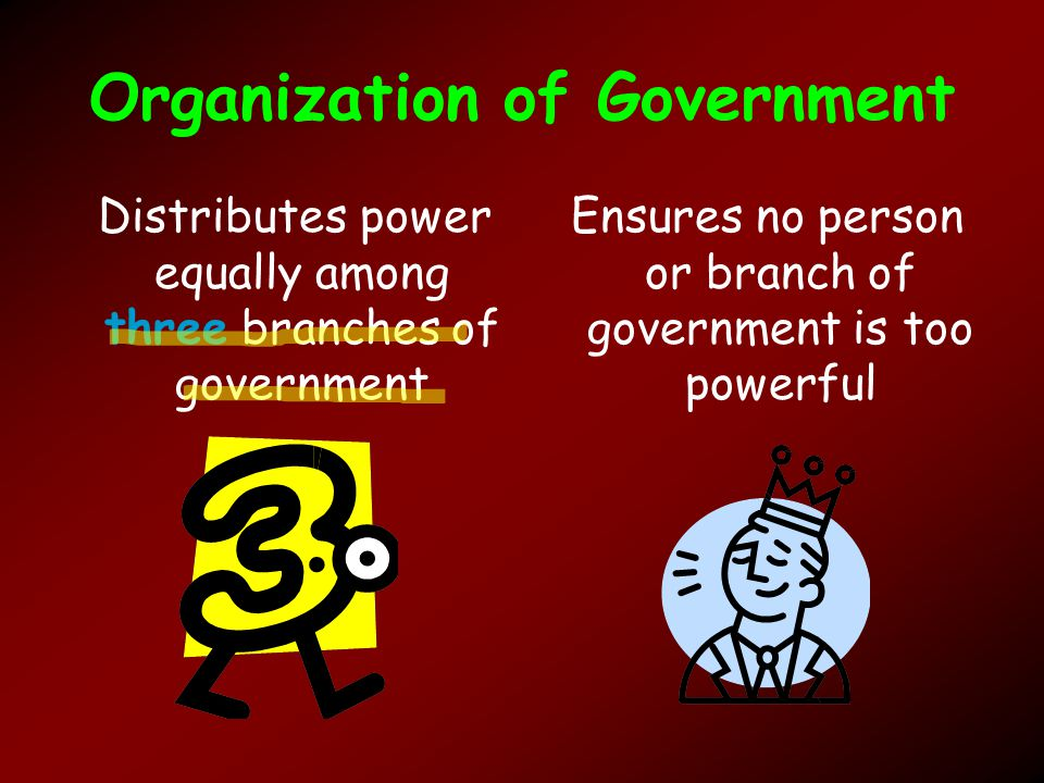 Organization of Government Distributes power equally among three branches of government Ensures no person or branch of government is too powerful