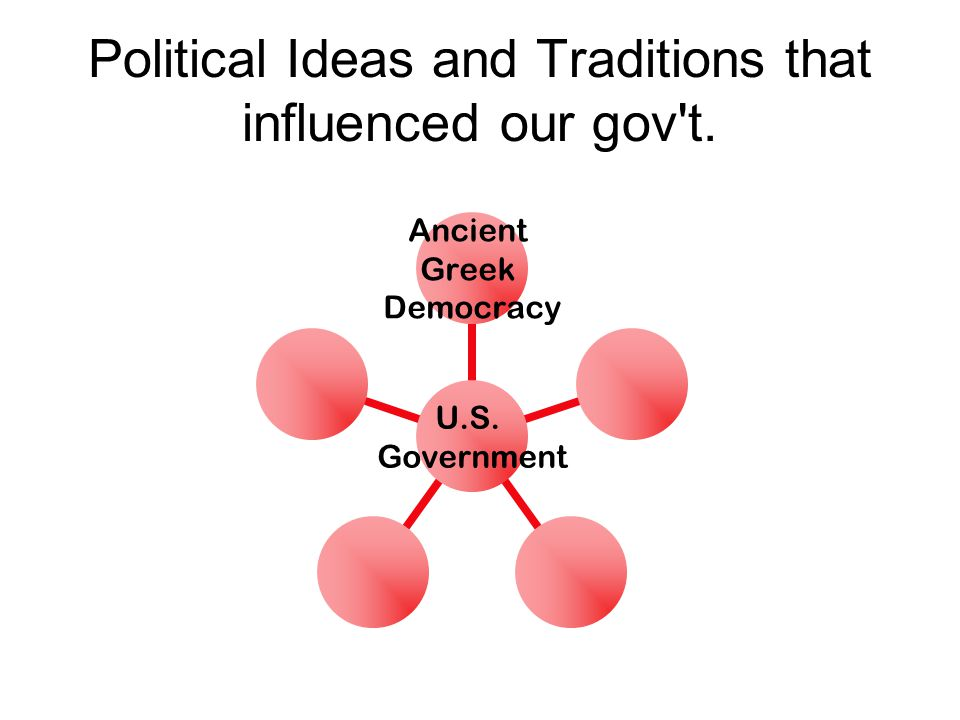 Political Ideas and Traditions that influenced our gov't. U.S. Government Ancient Greek Democracy