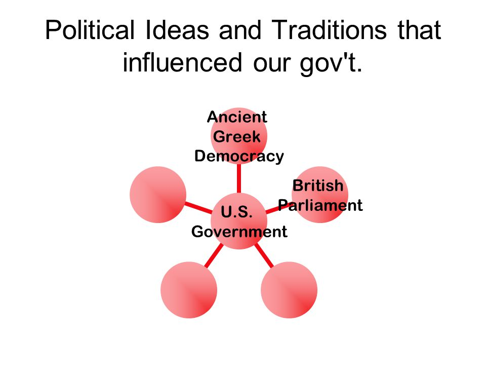 Political Ideas and Traditions that influenced our gov't. U.S. Government Ancient Greek Democracy British Parliament