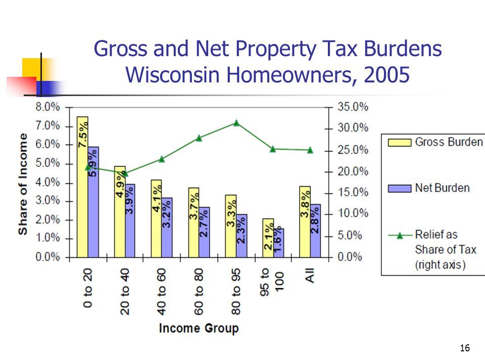 16 Gross and Net Property Tax Burdens Wisconsin Homeowners, 2005