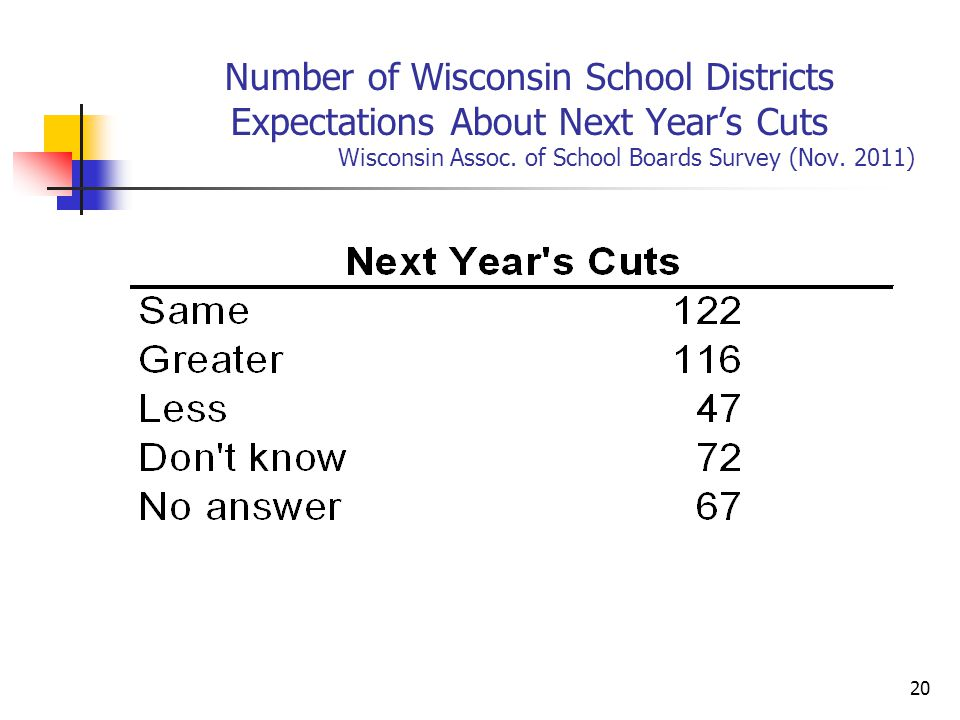 20 Number of Wisconsin School Districts Expectations About Next Year's Cuts Wisconsin Assoc.