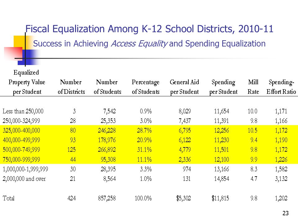 23 Fiscal Equalization Among K-12 School Districts, 2010-11 Success in Achieving Access Equality and Spending Equalization
