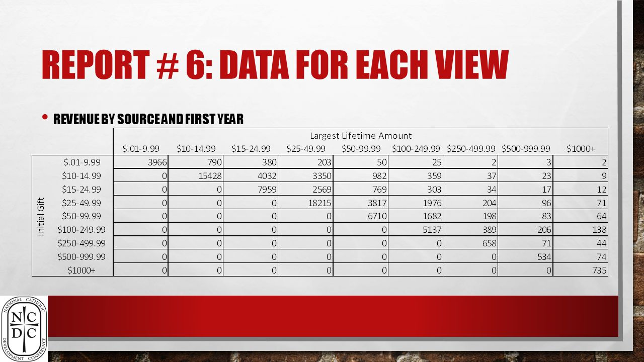 REPORT # 6: DATA FOR EACH VIEW REVENUE BY SOURCE AND FIRST YEAR