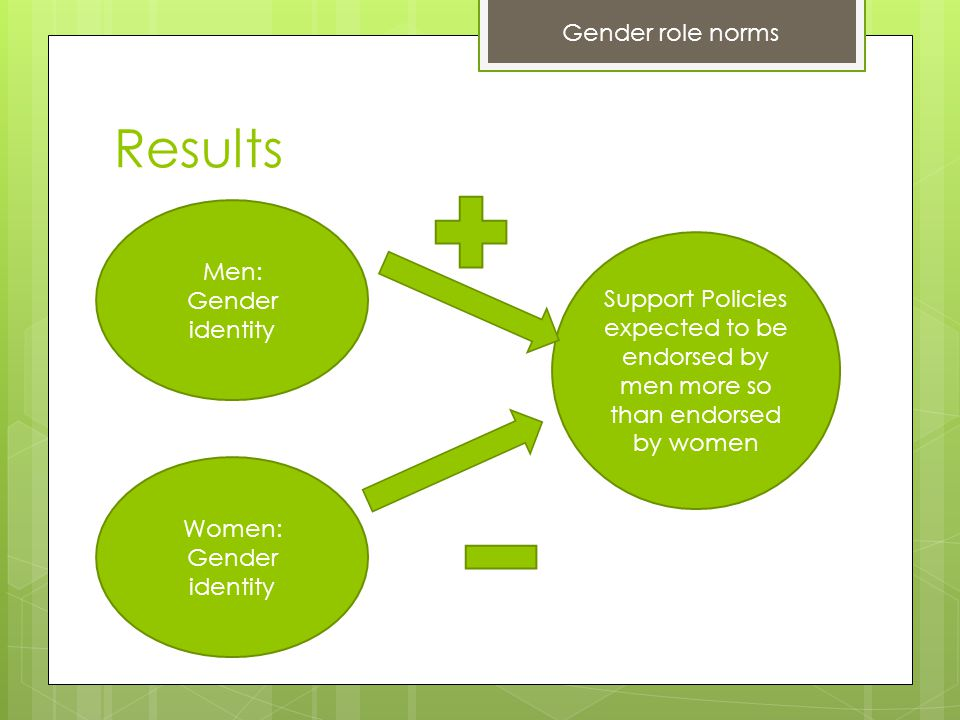 Results Women: Gender identity Men: Gender identity Support Policies expected to be endorsed by men more so than endorsed by women Gender role norms