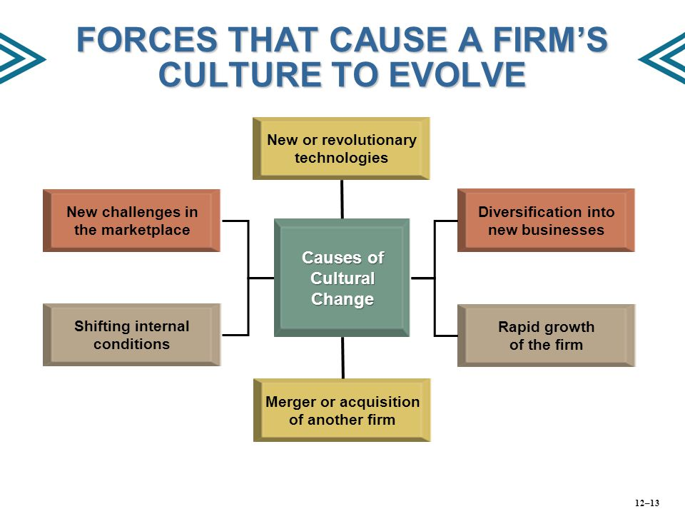 FORCES THAT CAUSE A FIRM'S CULTURE TO EVOLVE New challenges in the marketplace Merger or acquisition of another firm Shifting internal conditions Caus