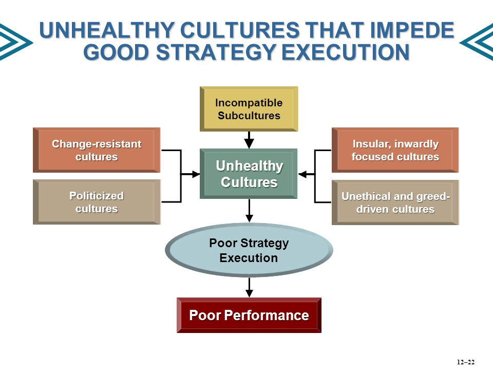 UNHEALTHY CULTURES THAT IMPEDE GOOD STRATEGY EXECUTION Change-resistant cultures Incompatible Subcultures Politicized cultures Unhealthy Cultures Insu