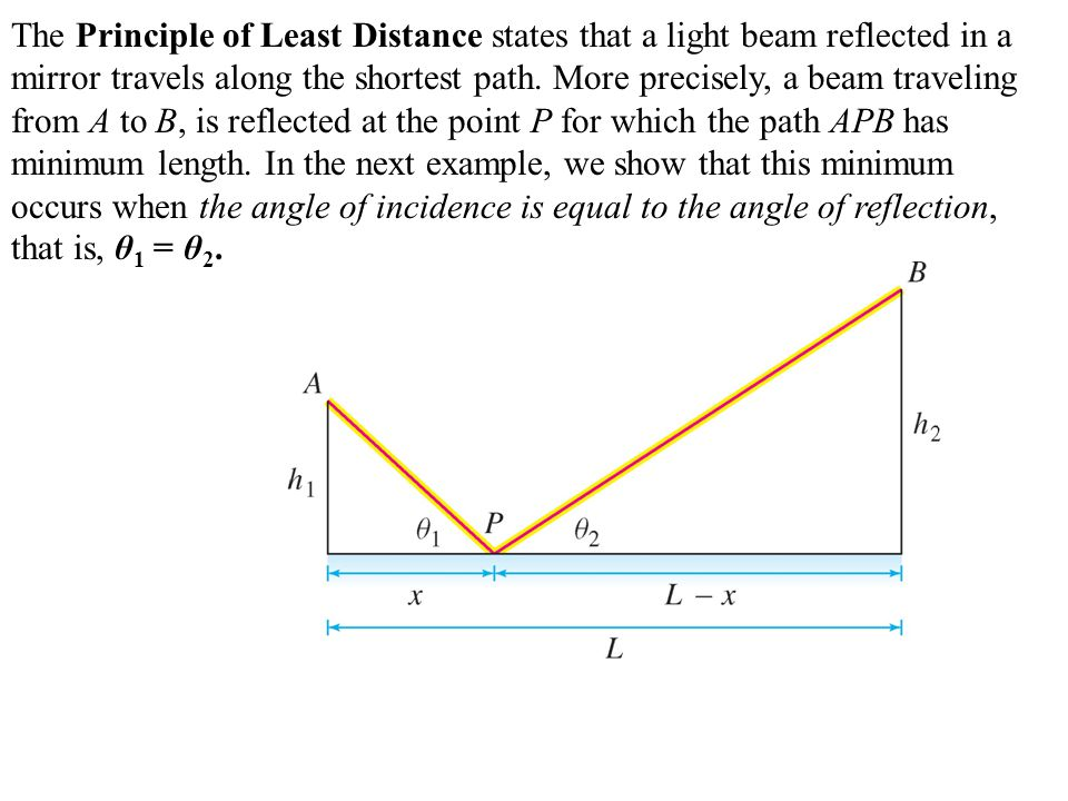 The Principle of Least Distance states that a light beam reflected in a mirror travels along the shortest path. More precisely, a beam traveling from