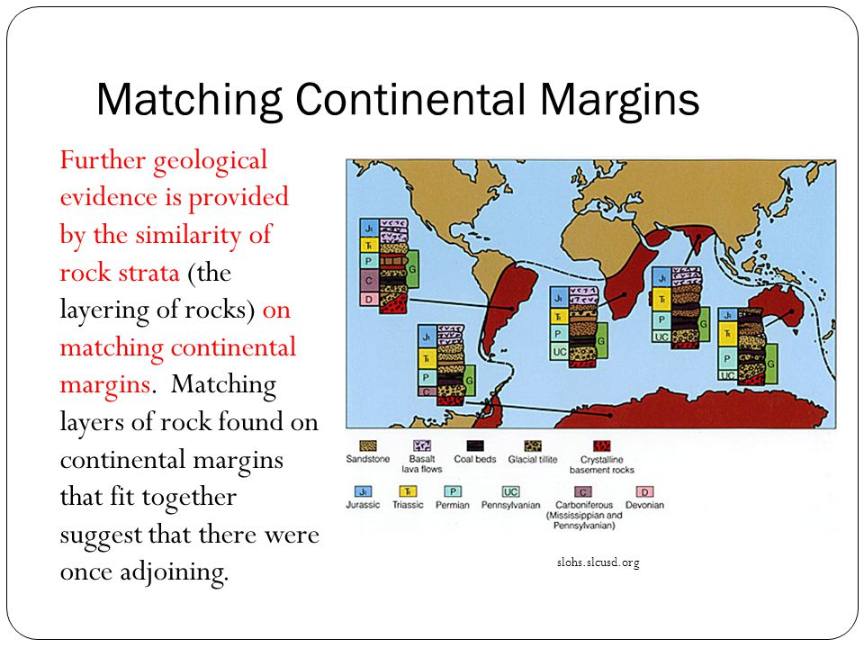 Matching Continental Margins Further geological evidence is provided by the similarity of rock strata (the layering of rocks) on matching continental margins.