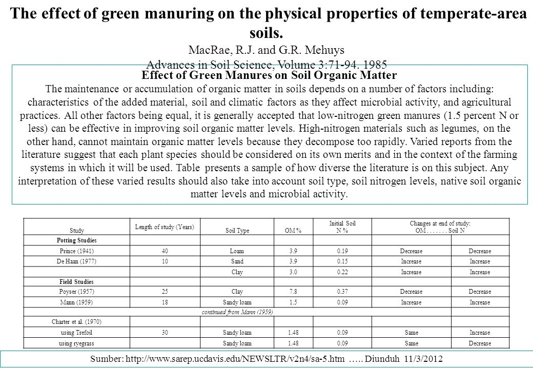 Effect of Green Manures on Soil Physical Condition and Crop Performance The authors next address two practical questions: Are green manures, used in a field situation, capable of improving soil physical properties in the same way that other forms of organic matter do.