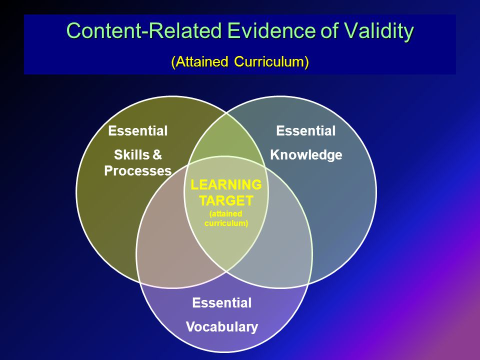 Content-Related Evidence of Validity (Attained Curriculum) Essential Skills & Processes Essential Knowledge Essential Vocabulary LEARNING TARGET (attained curriculum)