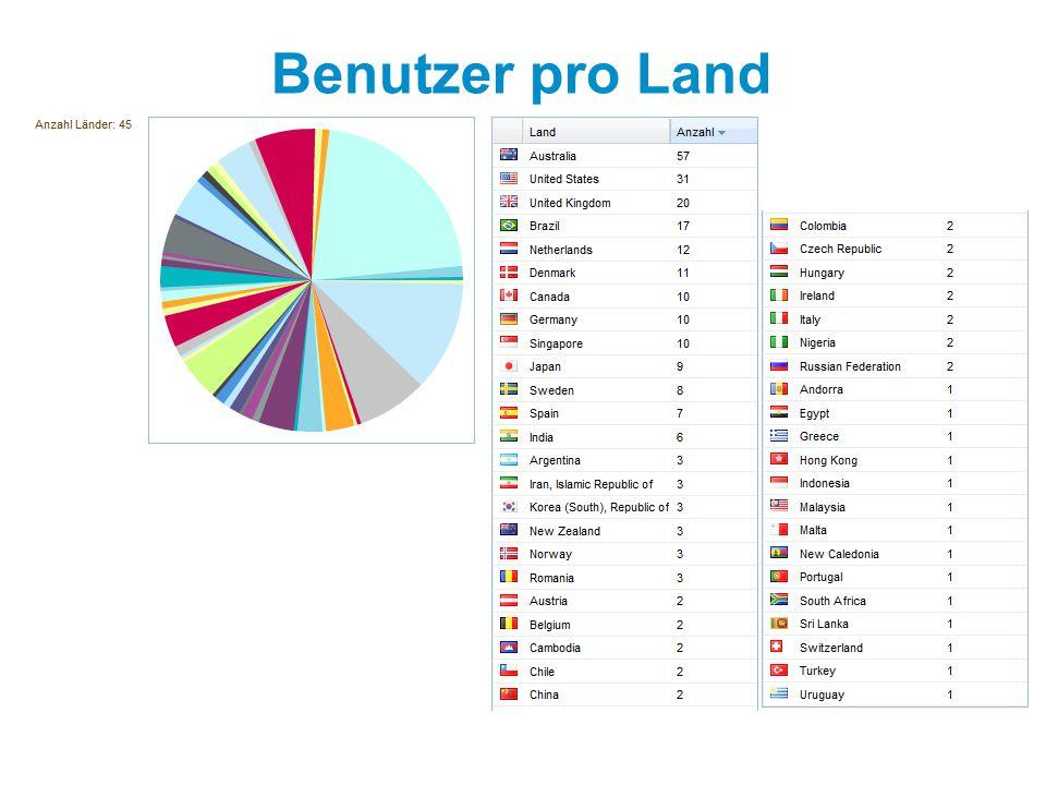 Benutzer pro Land