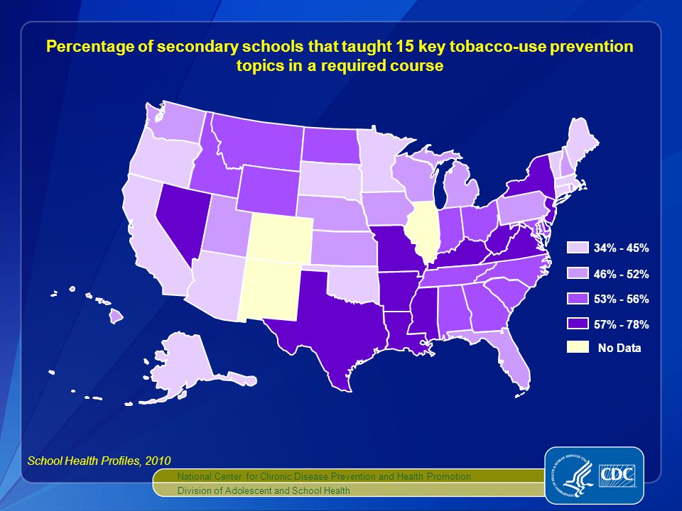 National Center for Chronic Disease Prevention and Health Promotion Division of Adolescent and School Health No Data 34% - 45% 46% - 52% 53% - 56% 57% - 78% Percentage of secondary schools that taught 15 key tobacco-use prevention topics in a required course School Health Profiles, 2010