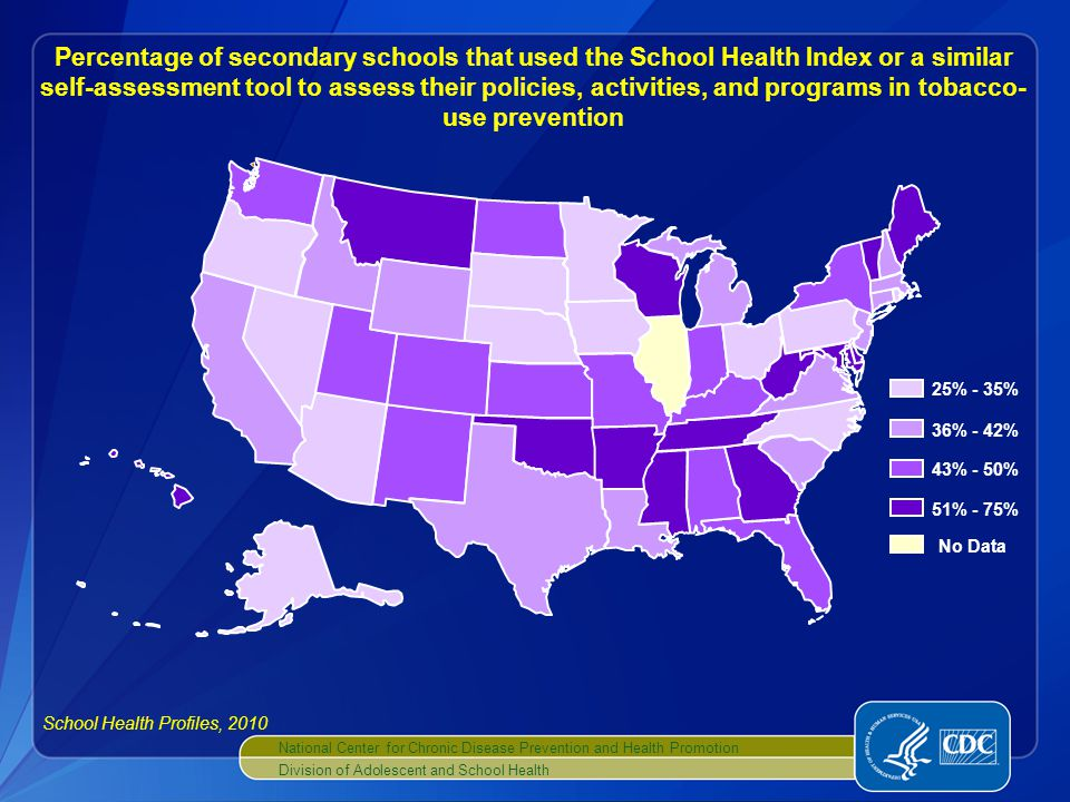 National Center for Chronic Disease Prevention and Health Promotion Division of Adolescent and School Health No Data 25% - 35% 36% - 42% 43% - 50% 51% - 75% Percentage of secondary schools that used the School Health Index or a similar self-assessment tool to assess their policies, activities, and programs in tobacco- use prevention School Health Profiles, 2010