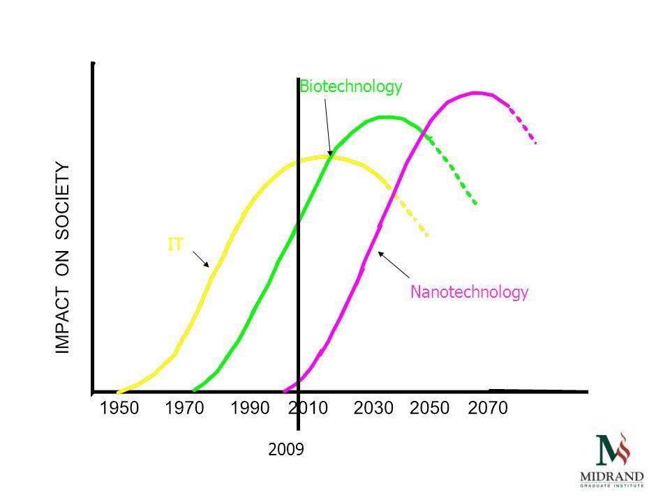 2009 IT Biotechnology Nanotechnology