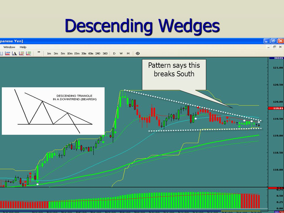 Descending Wedges Pattern says this breaks South