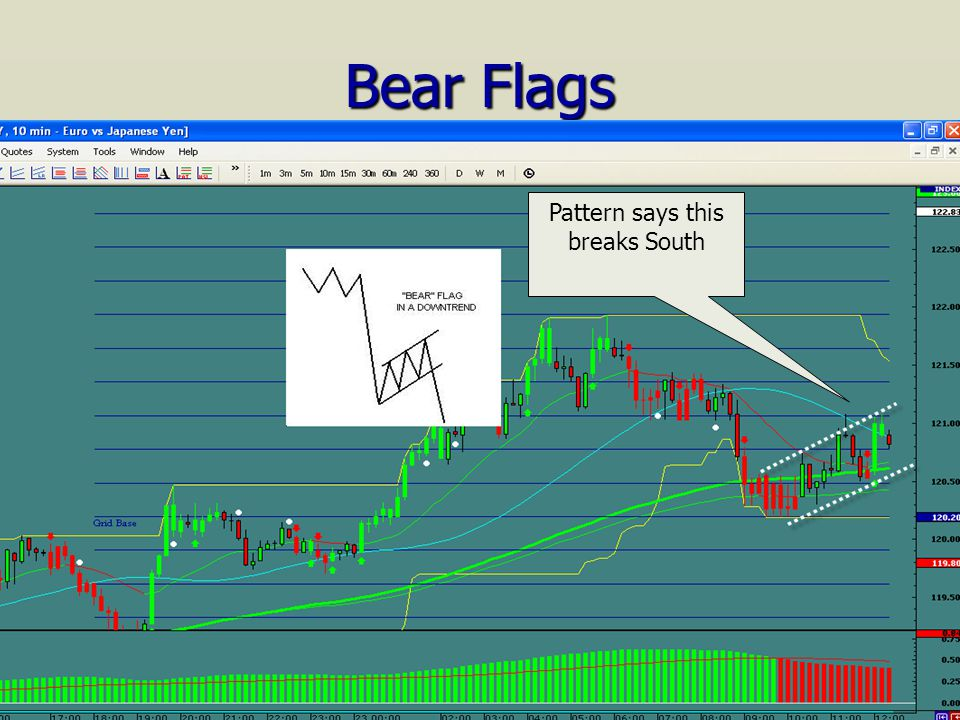 Bear Flags Pattern says this breaks South