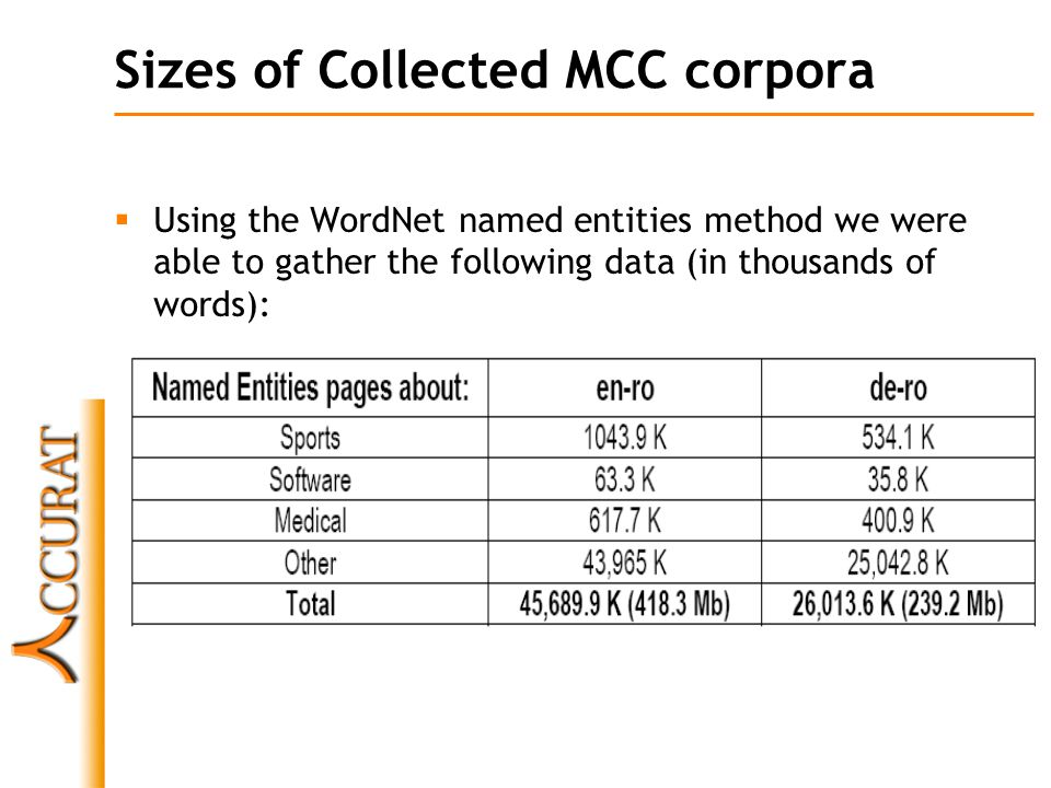 Sizes of Collected MCC corpora  Using the WordNet named entities method we were able to gather the following data (in thousands of words):