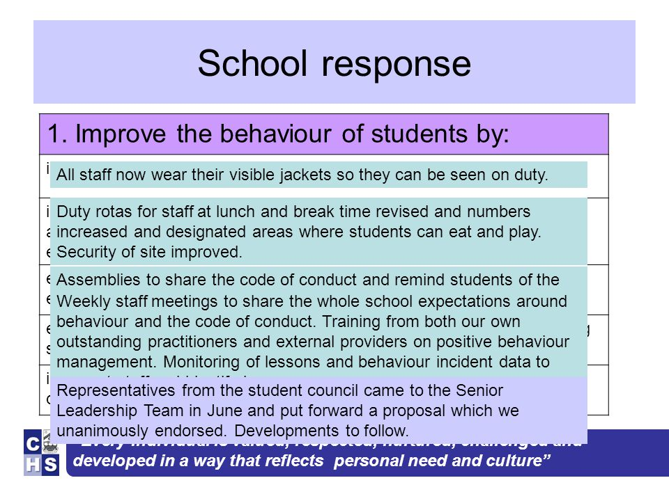 """""""Every individual is valued, respected, nurtured, challenged and developed in a way that reflects personal need and culture"""" School response 1. Improv"""