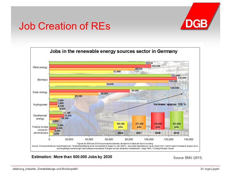 """Abteilung """"Industrie-, Dienstleistungs- und Strukturpolitik""""Dr. Inge Lippert Job Creation of REs Source: BMU (2011) Estimation: More than 600.000 Jobs"""