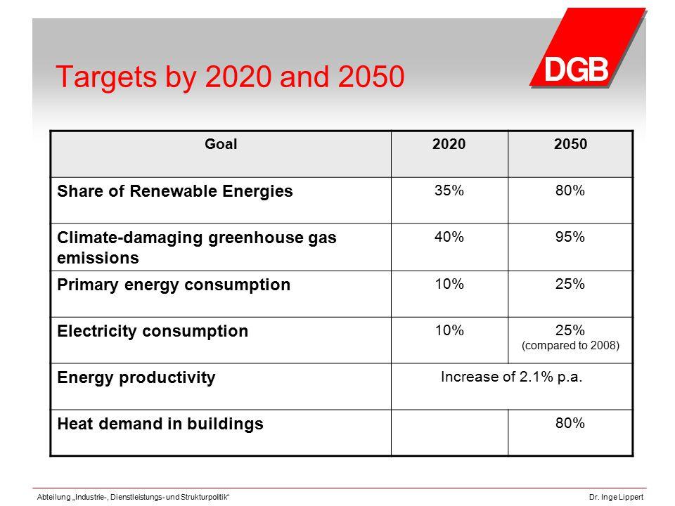 "Abteilung ""Industrie-, Dienstleistungs- und Strukturpolitik""Dr. Inge Lippert Targets by 2020 and 2050 Goal20202050 Share of Renewable Energies 35%80%"