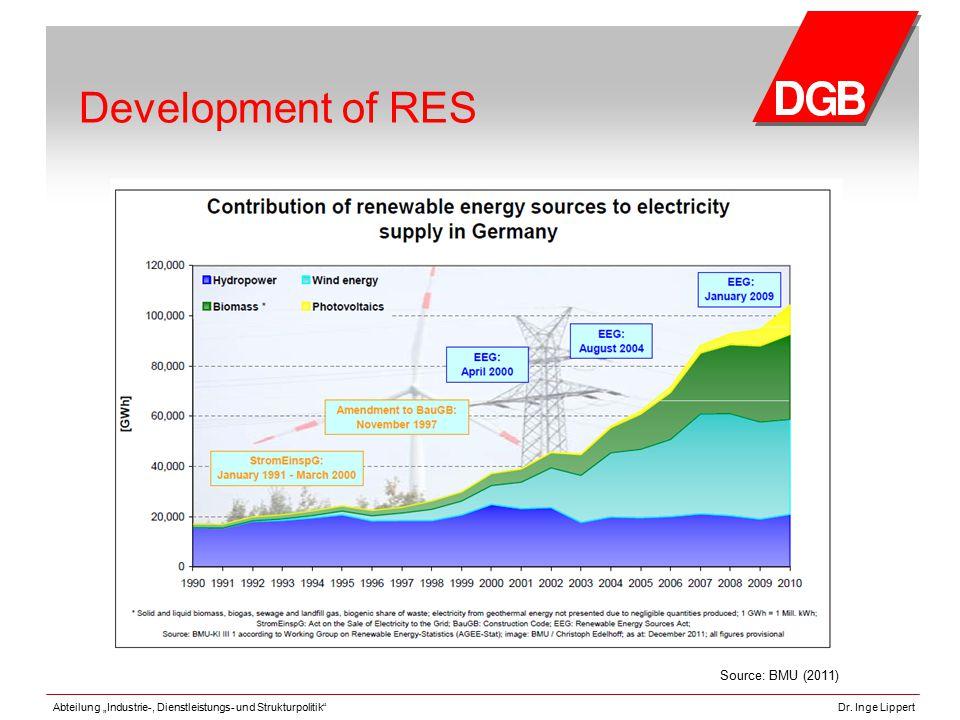 """Abteilung """"Industrie-, Dienstleistungs- und Strukturpolitik""""Dr. Inge Lippert Development of RES Source: BMU (2011)"""