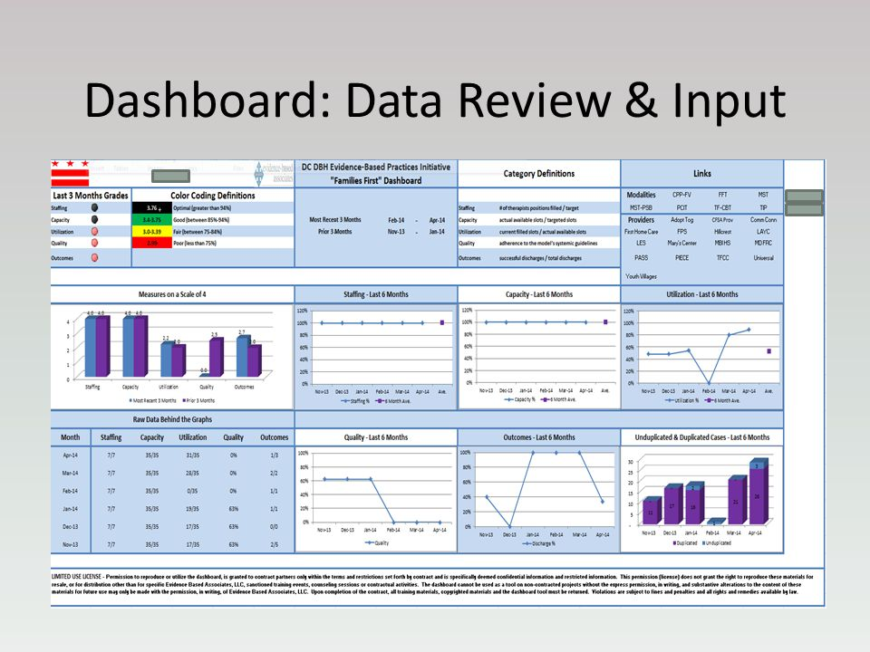 Dashboard: Data Review & Input