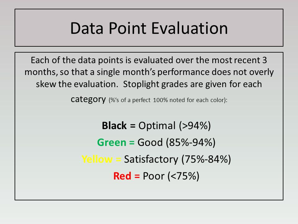 Data Point Evaluation Each of the data points is evaluated over the most recent 3 months, so that a single month's performance does not overly skew the evaluation.