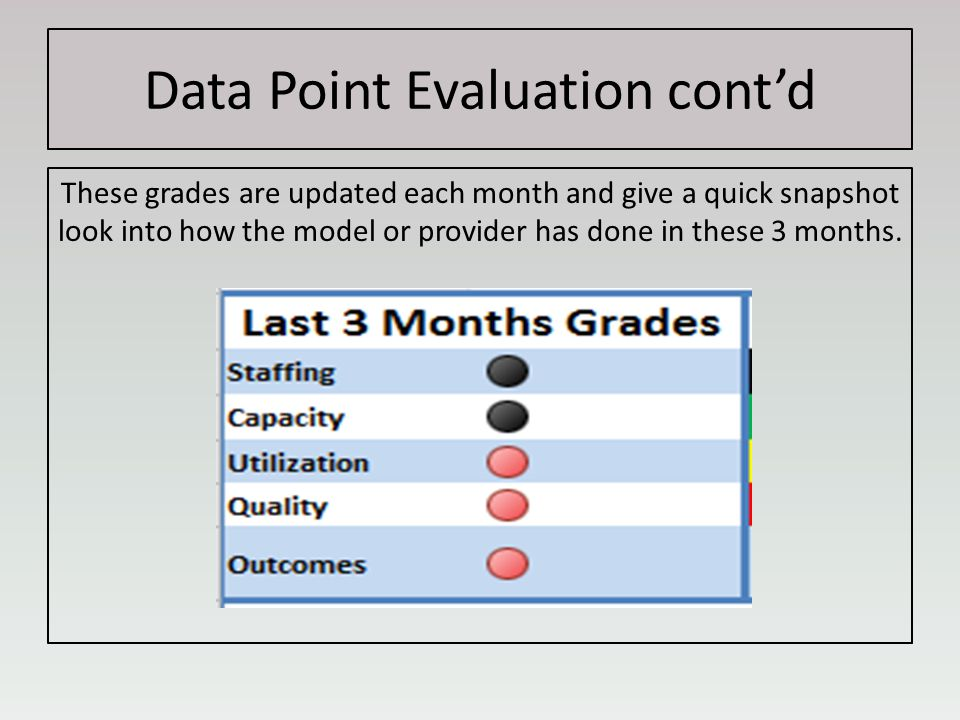Data Point Evaluation cont'd These grades are updated each month and give a quick snapshot look into how the model or provider has done in these 3 months.