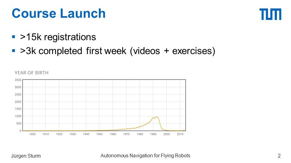 Course Launch  >15k registrations  >3k completed first week (videos + exercises) Jürgen Sturm Autonomous Navigation for Flying Robots 2