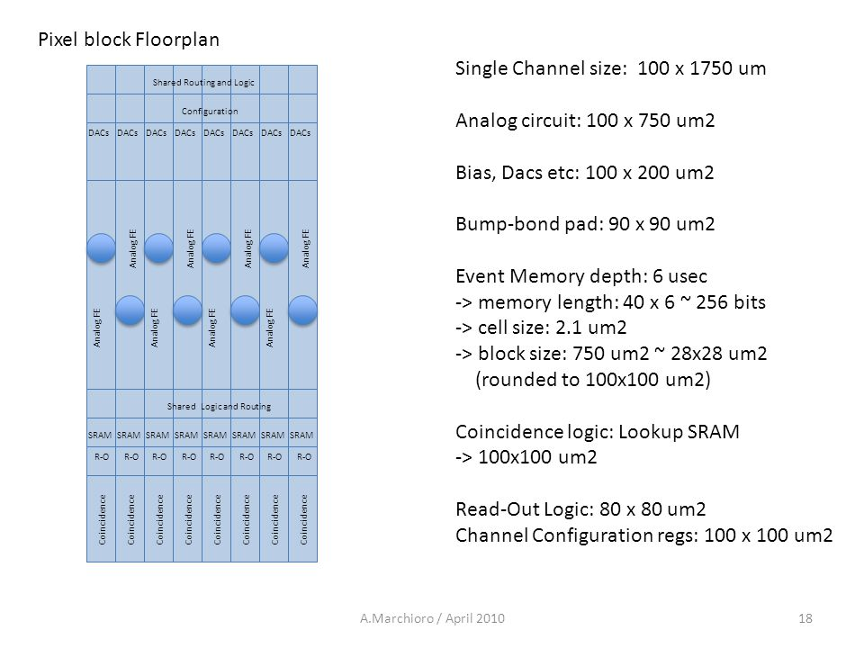 Single Channel size: 100 x 1750 um Analog circuit: 100 x 750 um2 Bias, Dacs etc: 100 x 200 um2 Bump-bond pad: 90 x 90 um2 Event Memory depth: 6 usec -> memory length: 40 x 6 ~ 256 bits -> cell size: 2.1 um2 -> block size: 750 um2 ~ 28x28 um2 (rounded to 100x100 um2) Coincidence logic: Lookup SRAM -> 100x100 um2 Read-Out Logic: 80 x 80 um2 Channel Configuration regs: 100 x 100 um2 DACs Analog FE Coincidence SRAM Pixel block Floorplan DACs Analog FE Coincidence SRAM R-O 18A.Marchioro / April 2010 DACs Analog FE Coincidence SRAM DACs Analog FE Coincidence SRAM R-O DACs Analog FE Coincidence SRAM DACs Analog FE Coincidence SRAM R-O DACs Analog FE Coincidence SRAM DACs Analog FE Coincidence SRAM R-O Configuration Shared Routing and Logic Shared Logic and Routing