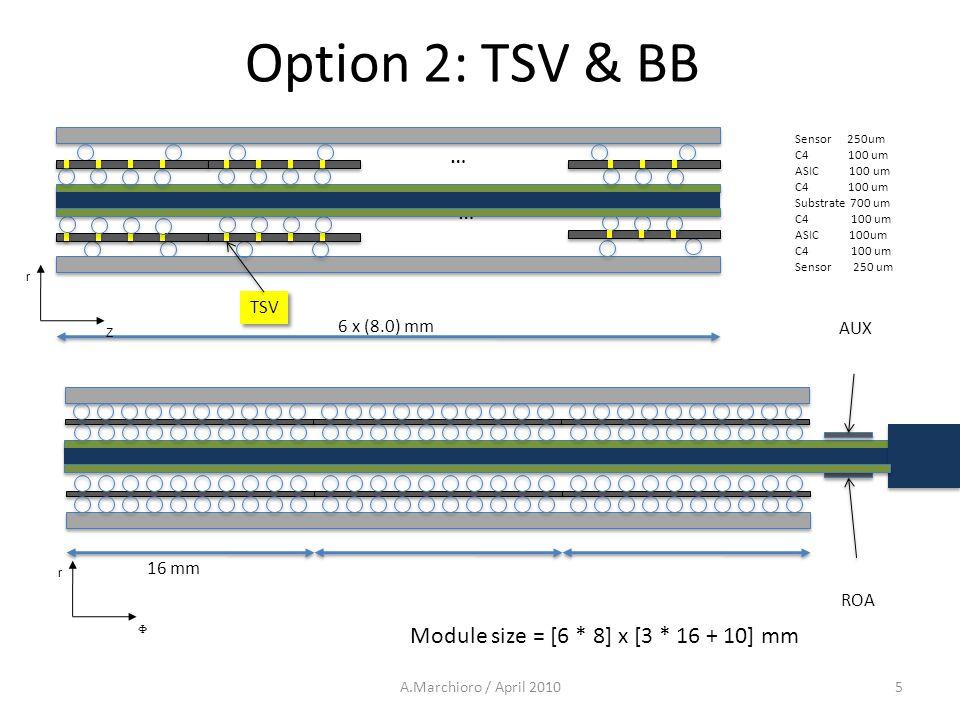 Sensor 250um C4 100 um ASIC 100 um C4 100 um Substrate 700 um C4 100 um ASIC 100um C4 100 um Sensor 250 um ROA 16 mm 6 x (8.0) mm AUX Module size = [6 * 8] x [3 * 16 + 10] mm … Option 2: TSV & BB A.Marchioro / April 20105 … TSV Z r  r