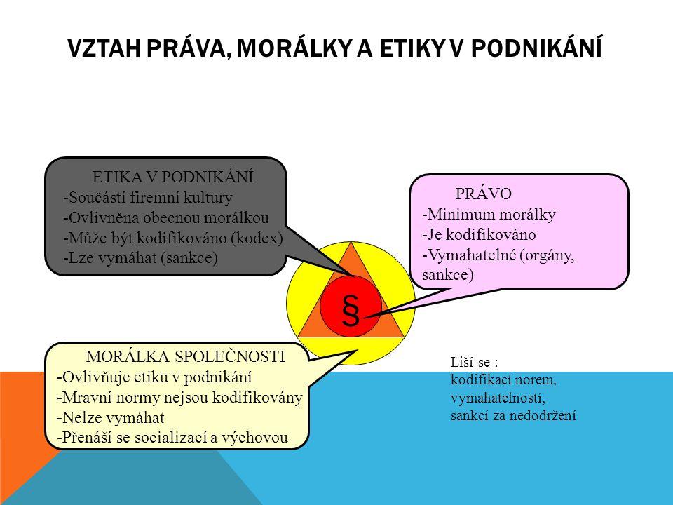 VZTAH PRÁVA, MORÁLKY A ETIKY V PODNIKÁNÍ § PRÁVO -Minimum morálky -Je kodifikováno -Vymahatelné (orgány, sankce) ETIKA V PODNIKÁNÍ -Součástí firemní k