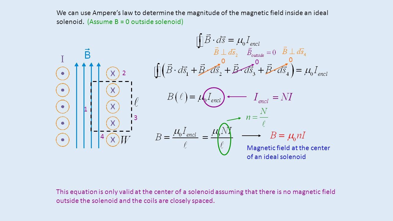 We can use Ampere's law to determine the magnitude of the magnetic field inside an ideal solenoid. (Assume B = 0 outside solenoid) 1 2 3 4 0 0 0 Magne