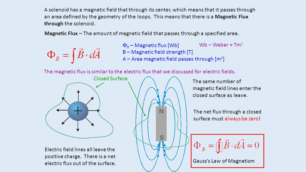 A solenoid has a magnetic field that through its center, which means that it passes through an area defined by the geometry of the loops. This means t