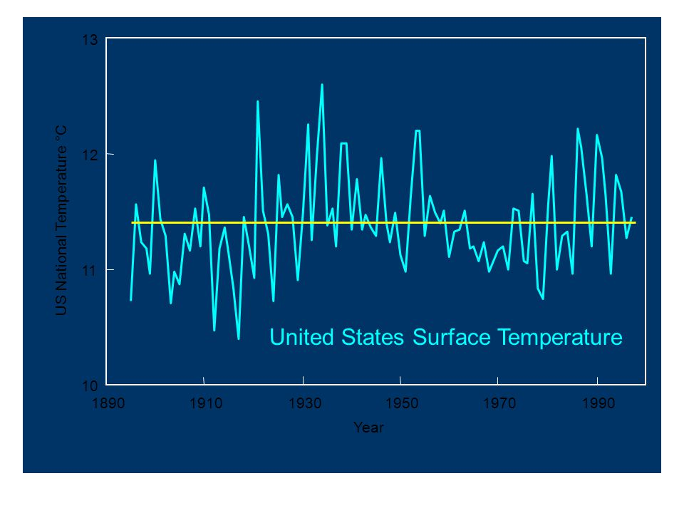 10 11 12 13 189019101930195019701990 Year US National Temperature °C United States Surface Temperature
