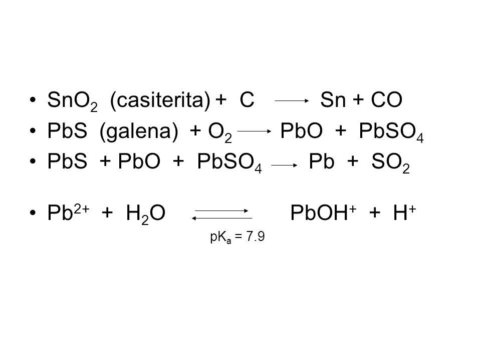 SnO 2 (casiterita) + C Sn + CO PbS (galena) + O 2 PbO + PbSO 4 PbS + PbO + PbSO 4 Pb + SO 2 Pb 2+ + H 2 O PbOH + + H + pK a = 7.9
