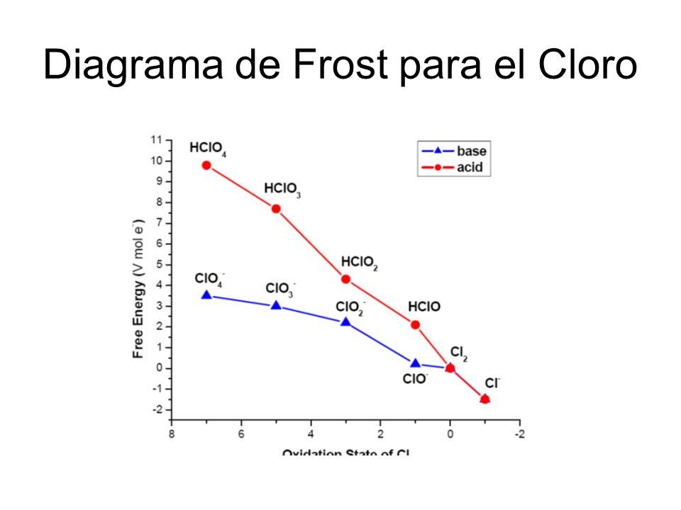 Diagrama de Frost para el Cloro