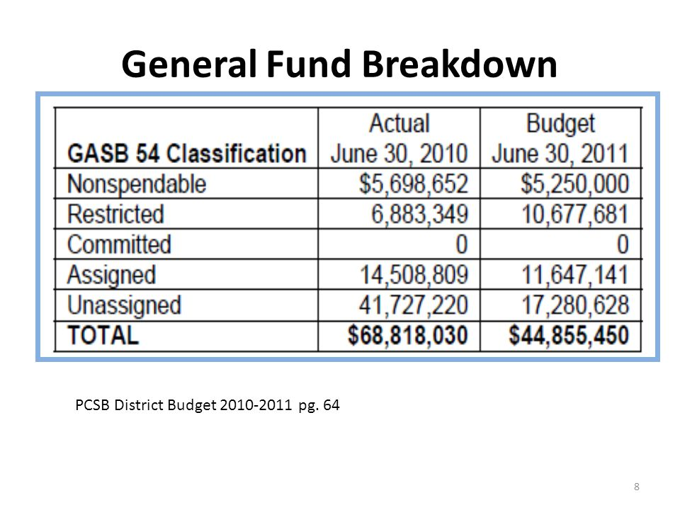 General Fund Breakdown 8 PCSB District Budget 2010-2011 pg. 64