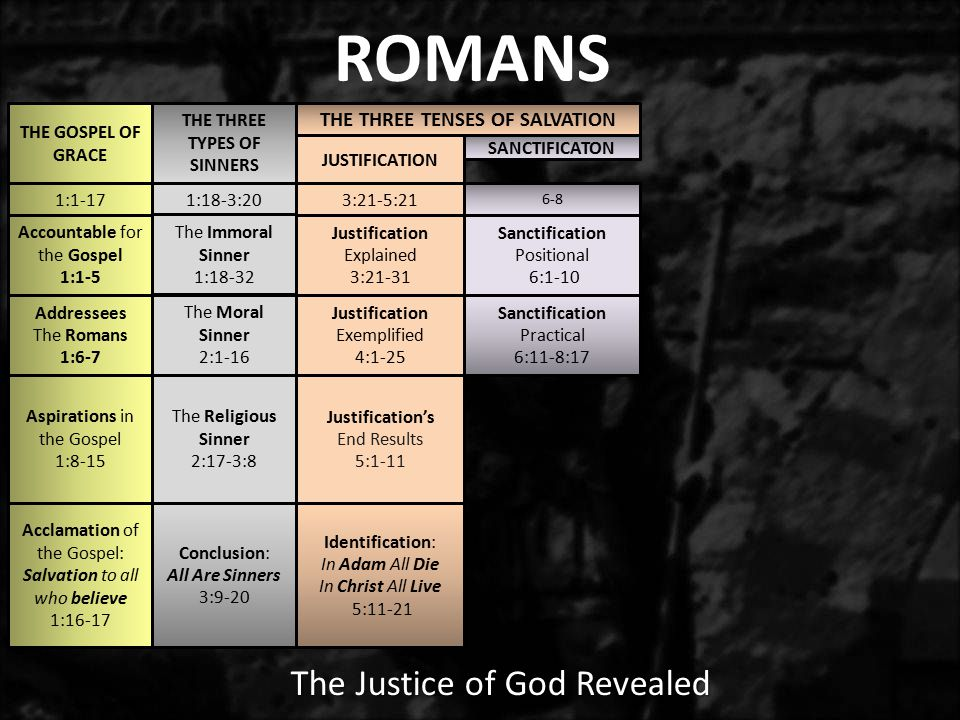 Positional Sanctification 3.Romans 7:17-23 – But really he understood.