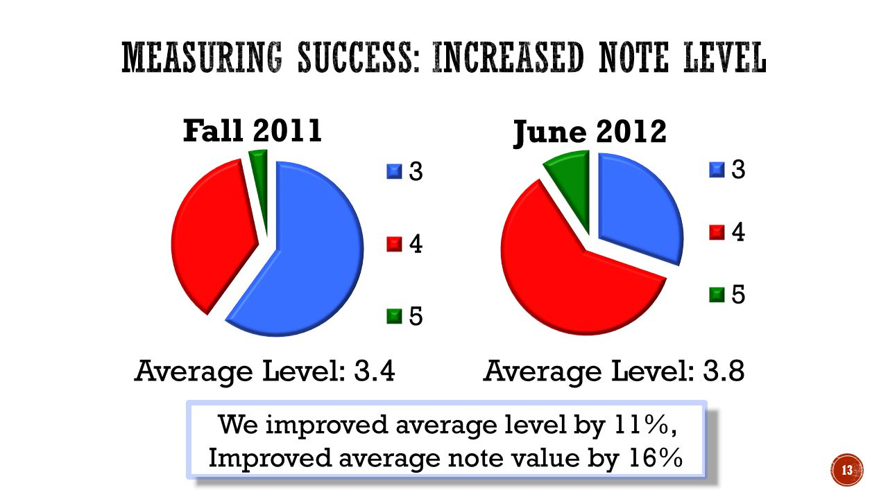 Average Level: 3.4 Average Level: 3.8 We improved average level by 11%, Improved average note value by 16% 13
