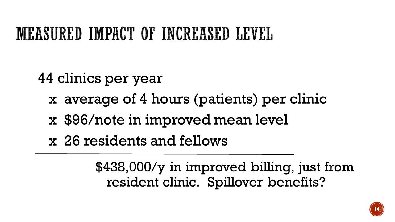 44 clinics per year x average of 4 hours (patients) per clinic x $96/note in improved mean level x 26 residents and fellows $438,000/y in improved billing, just from resident clinic.