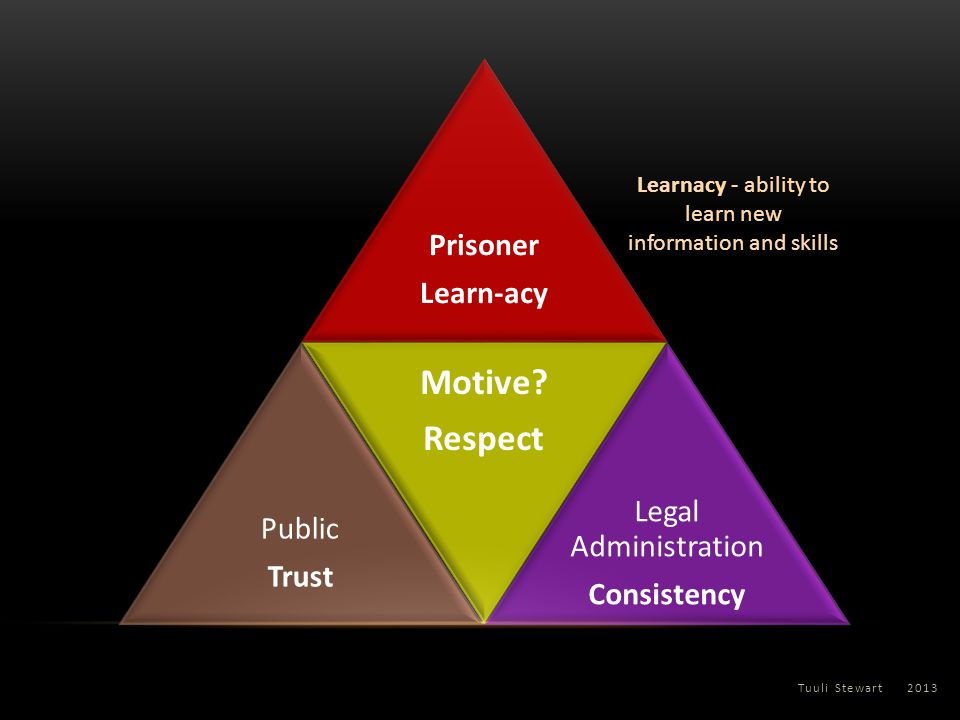 Tuuli Stewart 2013 Prisoner Learn-acy Public Trust Motive? Respect Legal Administration Consistency Learnacy - ability to learn new information and sk