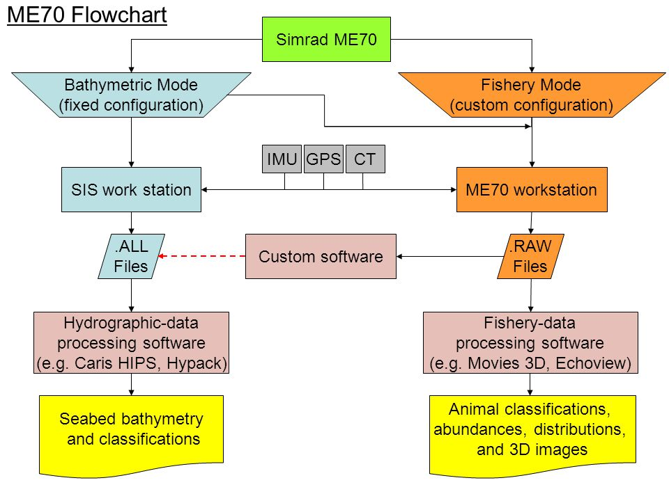 ME70 Flowchart.ALL Files Bathymetric Mode (fixed configuration) SIS work station Hydrographic-data processing software (e.g. Caris HIPS, Hypack) IMUGP