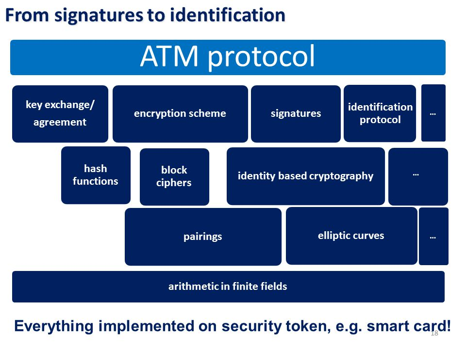 From signatures to identification 18 … ATM protocol key exchange/ agreement encryption scheme hash functions signatures identification protocol identity based cryptography … pairingselliptic curves block ciphers arithmetic in finite fields … Everything implemented on security token, e.g.