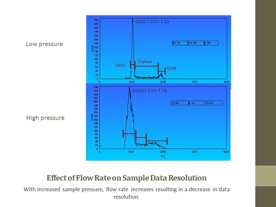 Effect of Flow Rate on Sample Data Resolution With increased sample pressure, flow rate increases resulting in a decrease in data resolution.
