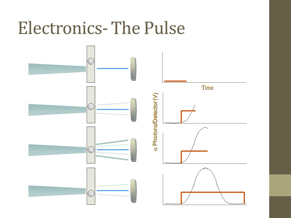 Time  Photons/Detector (V) Electronics- The Pulse