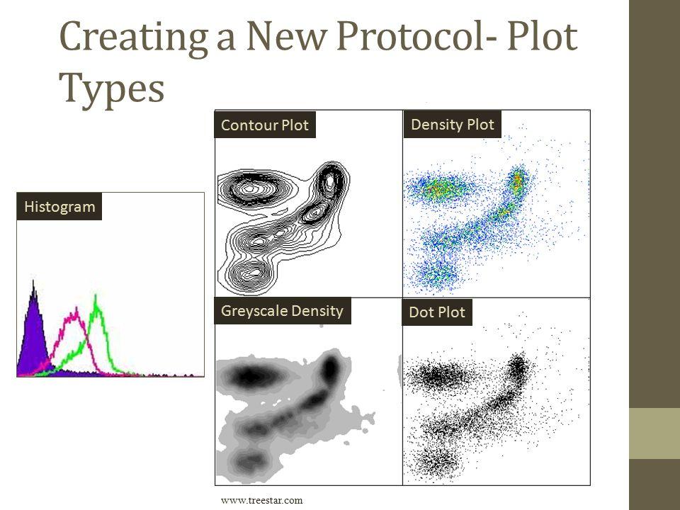 Creating a New Protocol- Plot Types Contour Plot Density Plot Greyscale Density Dot Plot www.treestar.com Histogram