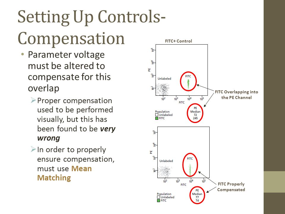 Setting Up Controls- Compensation Parameter voltage must be altered to compensate for this overlap  Proper compensation used to be performed visually, but this has been found to be very wrong  In order to properly ensure compensation, must use Mean Matching FITC+ Control FITC Overlapping into the PE Channel FITC Properly Compensated
