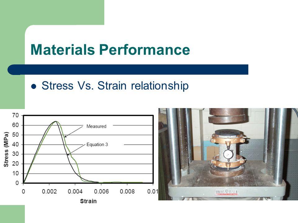 Materials Performance Stress Vs. Strain relationship