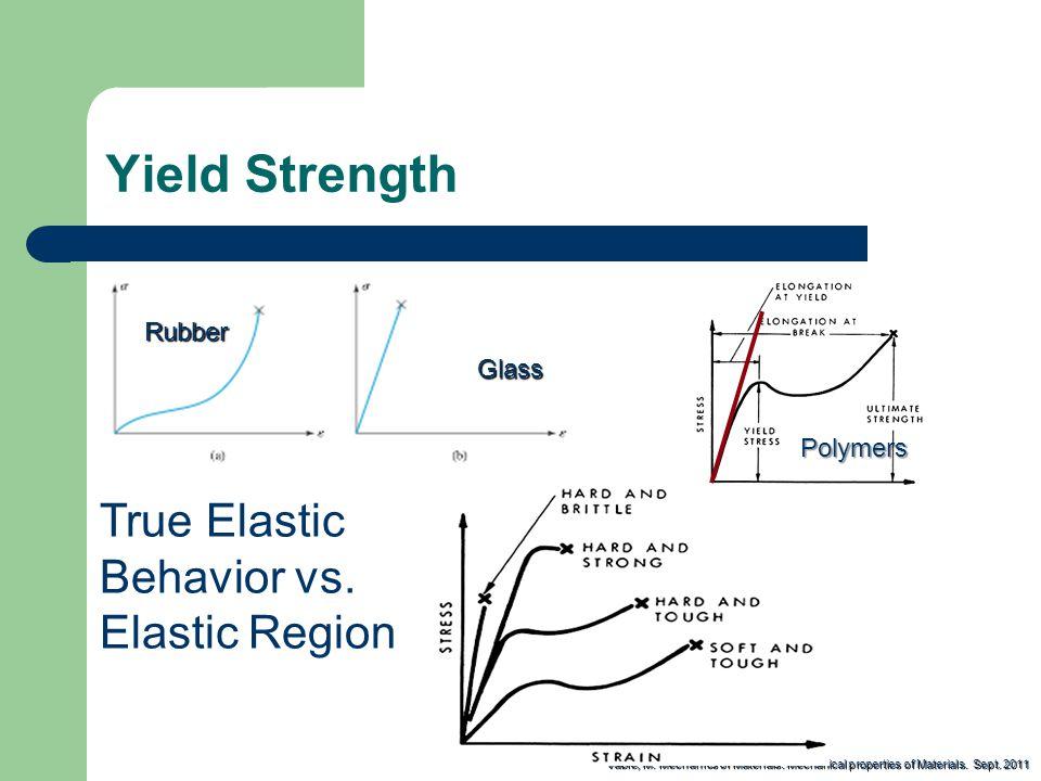Yield Strength Vable, M.Mechanics of Materials: Mechanical properties of Materials.